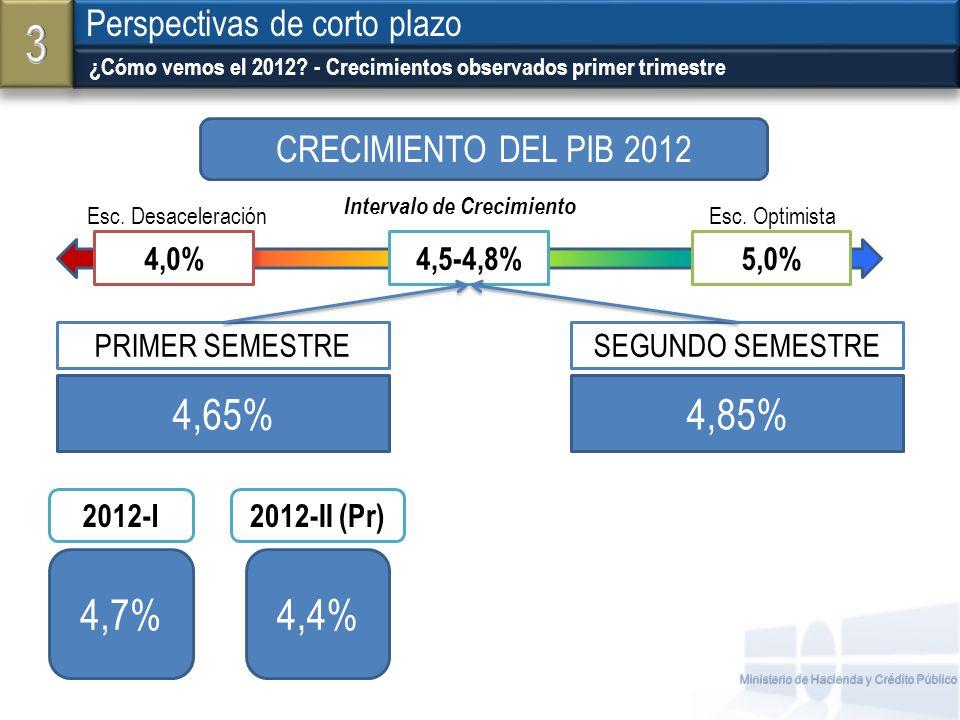 Ministerio de Hacienda y Crédito Público ¿Cómo vemos el 2012? - Crecimientos observados primer trimestre Perspectivas de corto plazo 4,7%4,4% 4,65%4,8