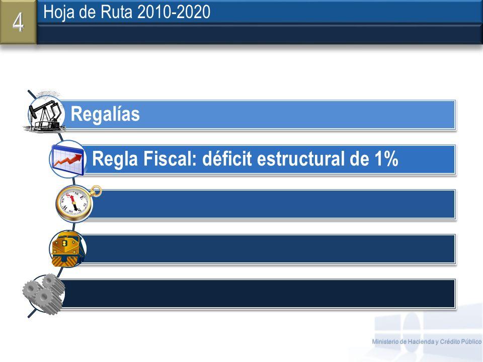 Ministerio de Hacienda y Crédito Público Hoja de Ruta 2010-2020 Regalías Regla Fiscal: déficit estructural de 1%