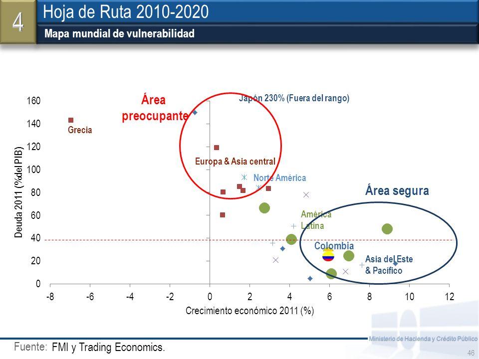 Fuente: Ministerio de Hacienda y Crédito Público z Mapa mundial de vulnerabilidad FMI y Trading Economics. 46 Hoja de Ruta 2010-2020