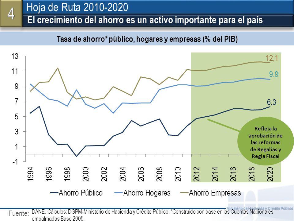 Fuente: Ministerio de Hacienda y Crédito Público Tasa de ahorro* público, hogares y empresas (% del PIB) El crecimiento del ahorro es un activo import