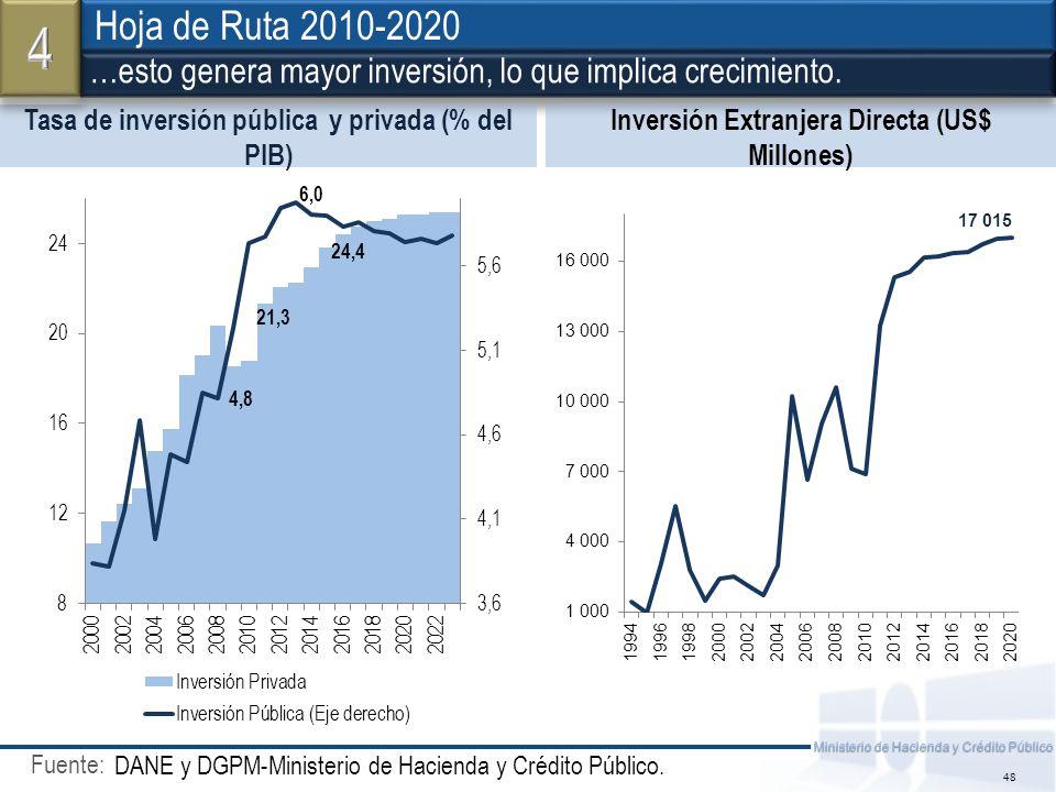 Fuente: Ministerio de Hacienda y Crédito Público 48 Tasa de inversión pública y privada (% del PIB) Inversión Extranjera Directa (US$ Millones) DANE y