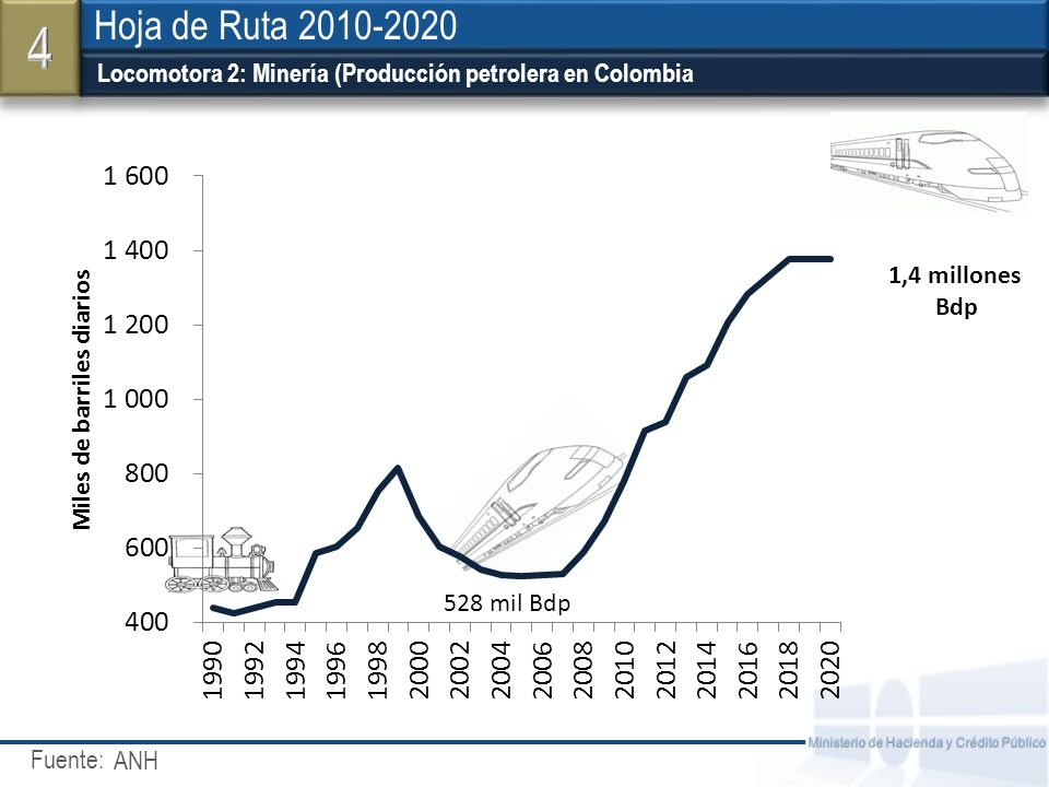 Fuente: Ministerio de Hacienda y Crédito Público Locomotora 2: Minería (Producción petrolera en Colombia Hoja de Ruta 2010-2020 ANH 51 528 mil Bdp 1,4