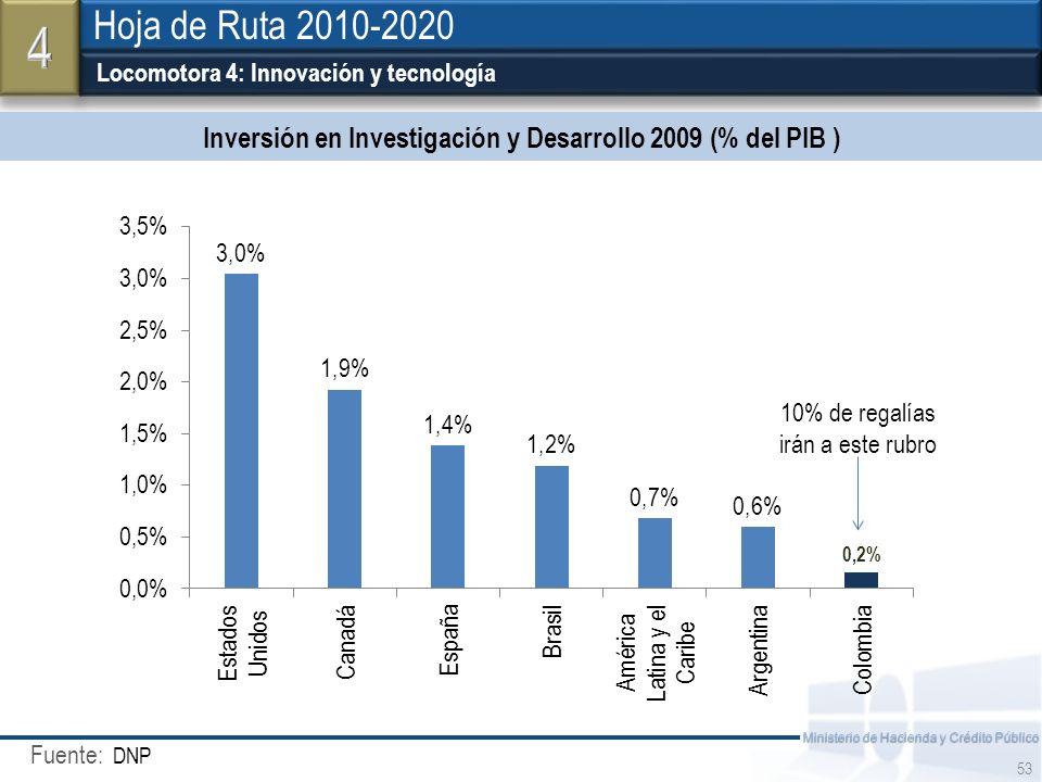 Fuente: Ministerio de Hacienda y Crédito Público Locomotora 4: Innovación y tecnología DNP 53 Hoja de Ruta 2010-2020 Inversión en Investigación y Desa