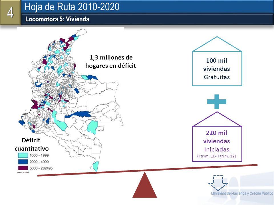 Ministerio de Hacienda y Crédito Público Locomotora 5: Vivienda Hoja de Ruta 2010-2020 54 1,3 millones de hogares en déficit Déficit cuantitativo 220
