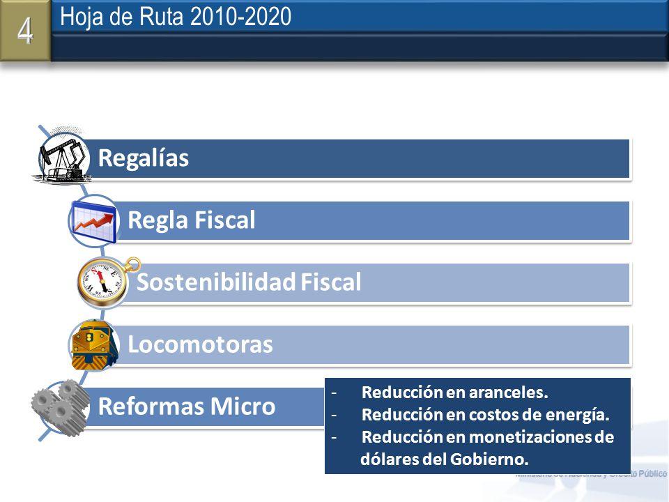 Ministerio de Hacienda y Crédito Público Hoja de Ruta 2010-2020 Regalías Regla Fiscal Sostenibilidad Fiscal Locomotoras Reformas Micro - Reducción en