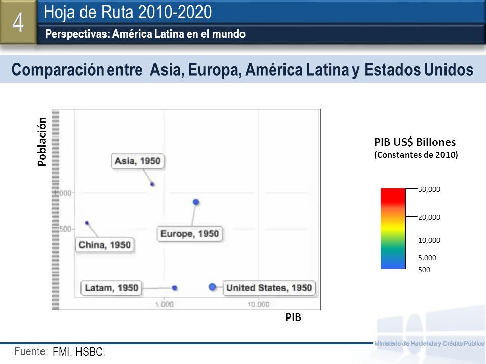 Fuente: Ministerio de Hacienda y Crédito Público Comparación entre Asia, Europa, América Latina y Estados Unidos Perspectivas: América Latina en el mu