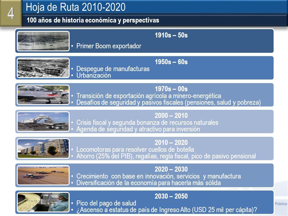 Ministerio de Hacienda y Crédito Público 100 años de historia económica y perspectivas Hoja de Ruta 2010-2020 1910s – 50s Primer Boom exportador 1950s