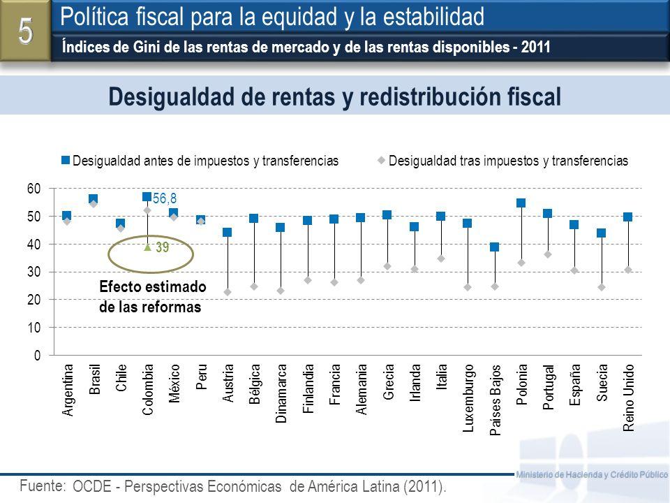 Fuente: Ministerio de Hacienda y Crédito Público Desigualdad de rentas y redistribución fiscal Índices de Gini de las rentas de mercado y de las renta