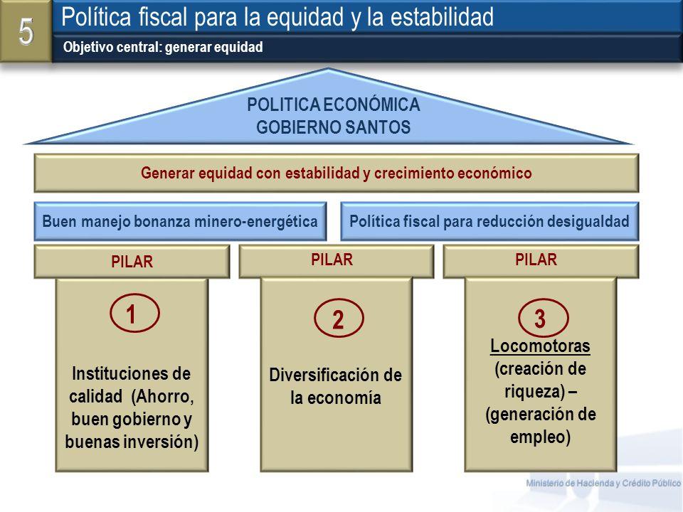 Ministerio de Hacienda y Crédito Público Objetivo central: generar equidad Política fiscal para la equidad y la estabilidad Generar equidad con estabi
