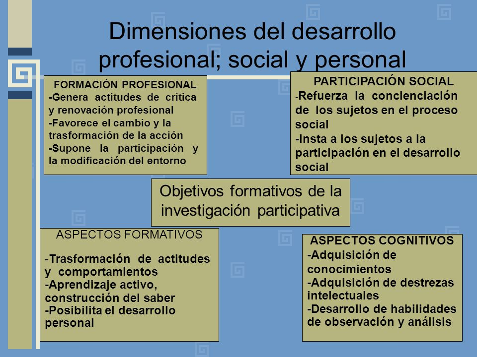Dimensiones del desarrollo profesional; social y personal FORMACIÓN PROFESIONAL -Genera actitudes de crítica y renovación profesional -Favorece el cambio y la trasformación de la acción -Supone la participación y la modificación del entorno ASPECTOS FORMATIVOS -Trasformación de actitudes y comportamientos -Aprendizaje activo, construcción del saber -Posibilita el desarrollo personal PARTICIPACIÓN SOCIAL - Refuerza la concienciación de los sujetos en el proceso social -Insta a los sujetos a la participación en el desarrollo social ASPECTOS COGNITIVOS -Adquisición de conocimientos -Adquisición de destrezas intelectuales -Desarrollo de habilidades de observación y análisis Objetivos formativos de la investigación participativa