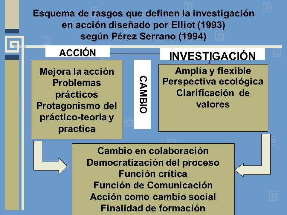 Esquema de rasgos que definen la investigación en acción diseñado por Elliot (1993) según Pérez Serrano (1994) Mejora la acción Problemas prácticos Pr