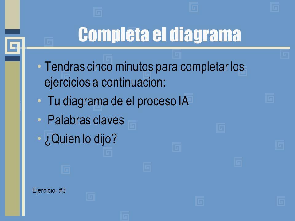 Completa el diagrama Tendras cinco minutos para completar los ejercicios a continuacion: Tu diagrama de el proceso IA Palabras claves ¿Quien lo dijo?