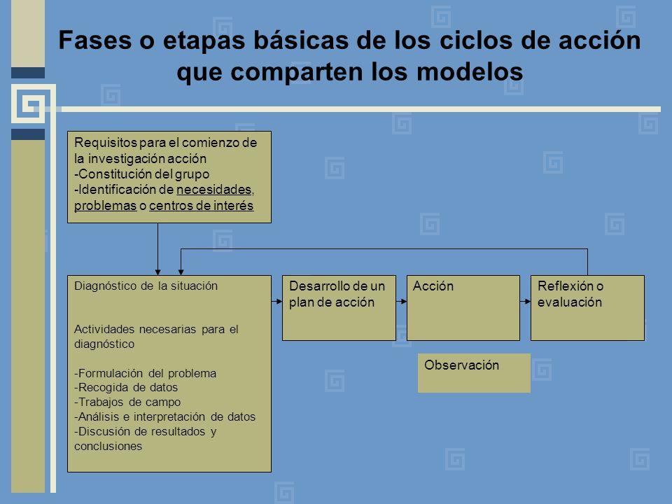 Fases o etapas básicas de los ciclos de acción que comparten los modelos Requisitos para el comienzo de la investigación acción -Constitución del grupo -Identificación de necesidades, problemas o centros de interés Diagnóstico de la situación Actividades necesarias para el diagnóstico -Formulación del problema -Recogida de datos -Trabajos de campo -Análisis e interpretación de datos -Discusión de resultados y conclusiones Desarrollo de un plan de acción Reflexión o evaluación Acción Observación