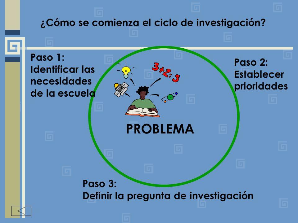 PROBLEMA Paso 1: Identificar las necesidades de la escuela Paso 2: Establecer prioridades Paso 3: Definir la pregunta de investigación ¿Cómo se comienza el ciclo de investigación?