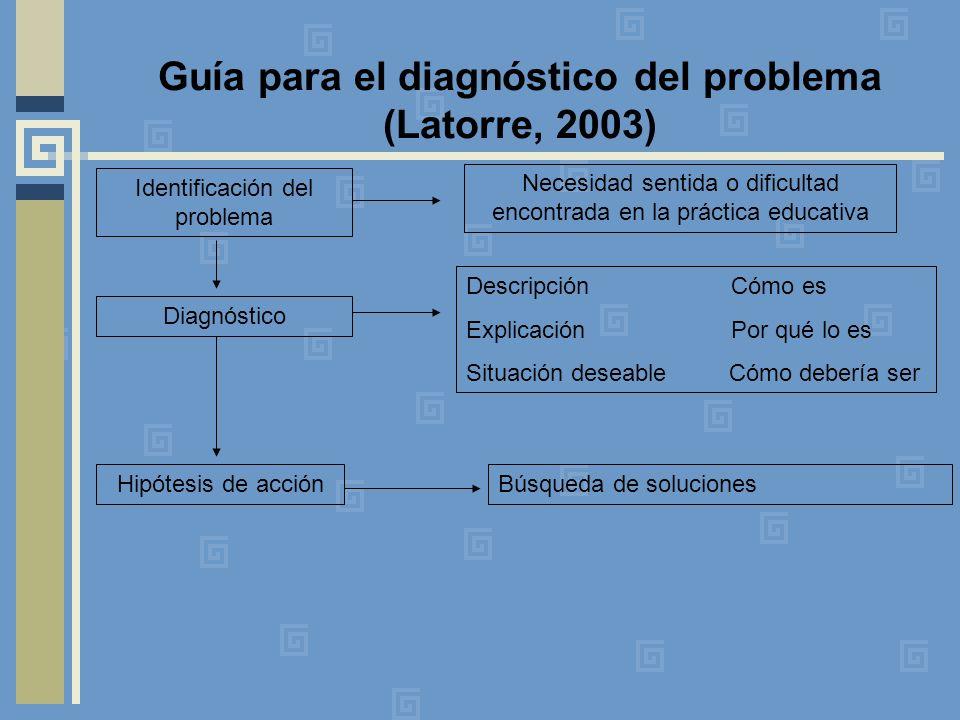 Guía para el diagnóstico del problema (Latorre, 2003) Identificación del problema Diagnóstico Hipótesis de acción Necesidad sentida o dificultad encontrada en la práctica educativa Descripción Cómo es Explicación Por qué lo es Situación deseable Cómo debería ser Búsqueda de soluciones