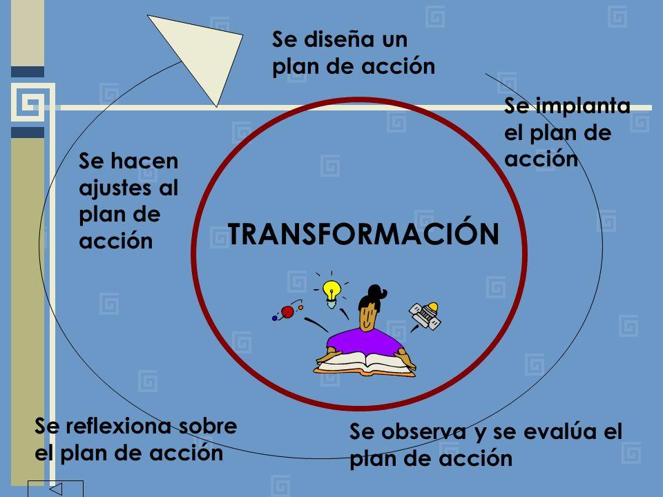 TRANSFORMACIÓN Se diseña un plan de acción Se implanta el plan de acción Se observa y se evalúa el plan de acción Se reflexiona sobre el plan de acción Se hacen ajustes al plan de acción