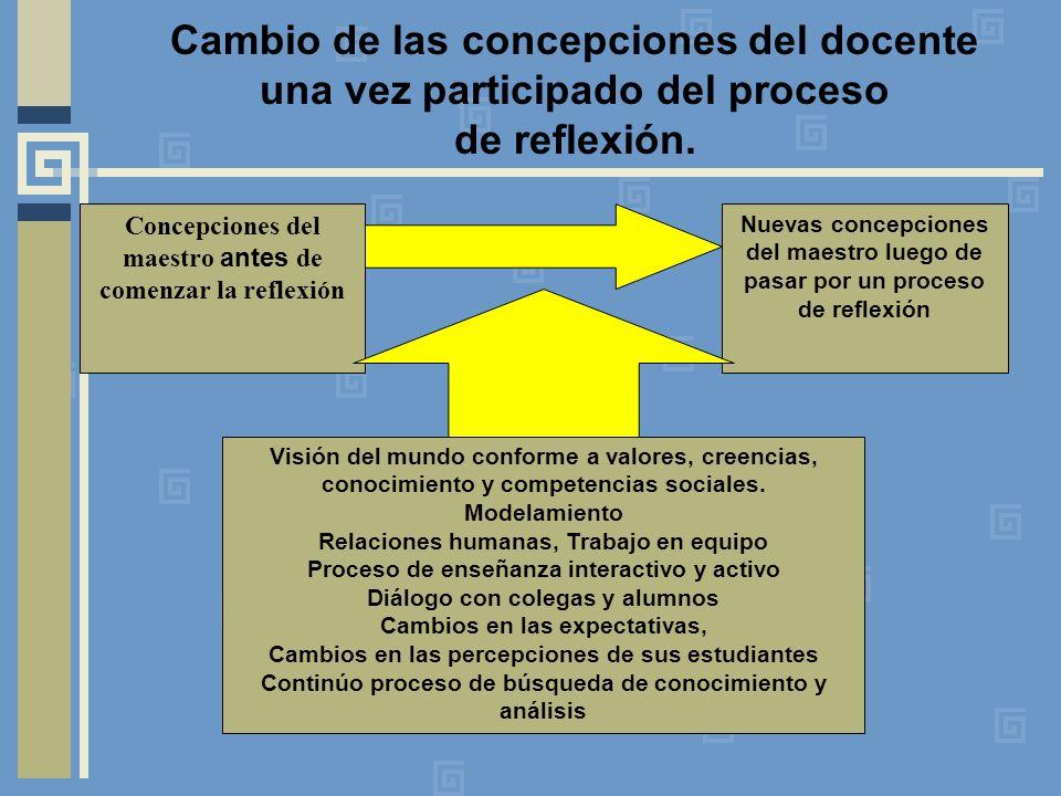 Cambio de las concepciones del docente una vez participado del proceso de reflexión. Concepciones del maestro antes de comenzar la reflexión Nuevas co
