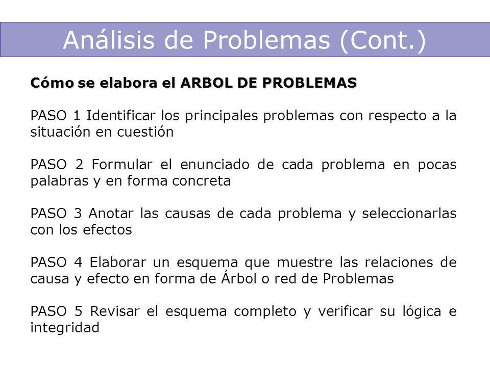Cómo se elabora el ARBOL DE PROBLEMAS PASO 1 Identificar los principales problemas con respecto a la situación en cuestión PASO 2 Formular el enunciad