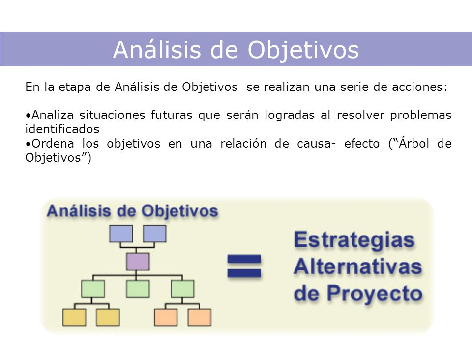 Análisis de Objetivos En la etapa de Análisis de Objetivos se realizan una serie de acciones: Analiza situaciones futuras que serán logradas al resolv