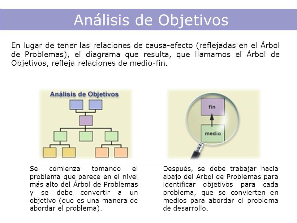Análisis de Objetivos En lugar de tener las relaciones de causa-efecto (reflejadas en el Árbol de Problemas), el diagrama que resulta, que llamamos el