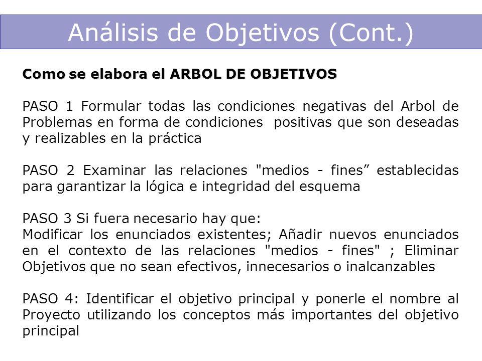 Análisis de Objetivos (Cont.) Como se elabora el ARBOL DE OBJETIVOS PASO 1 Formular todas las condiciones negativas del Arbol de Problemas en forma de