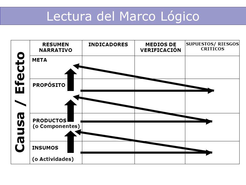 META PRODUCTOS (o Componentes) Lectura del Marco Lógico INSUMOS (o Actividades) Causa / Efecto SUPUESTOS/ RIESGOS CRITICOS MEDIOS DE VERIFICACIÓN INDI