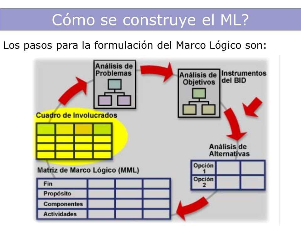 Cómo se construye el ML? Los pasos para la formulación del Marco Lógico son: