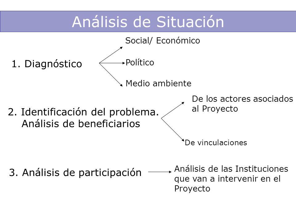 Análisis de Situación 1. Diagnóstico Medio ambiente Político Social/ Económico 2. Identificación del problema. Análisis de beneficiarios De los actore