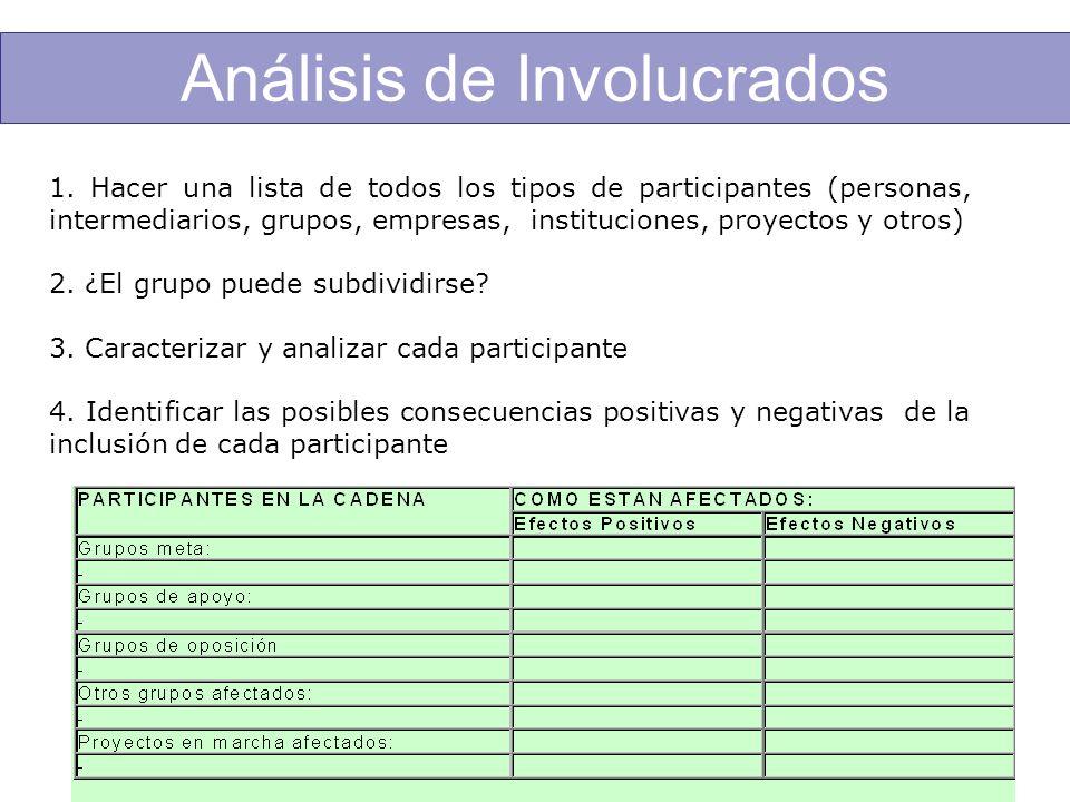 1. Hacer una lista de todos los tipos de participantes (personas, intermediarios, grupos, empresas, instituciones, proyectos y otros) 2. ¿El grupo pue