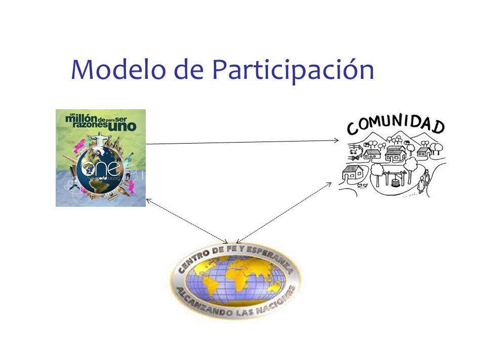 Model0 de Empoderamiento