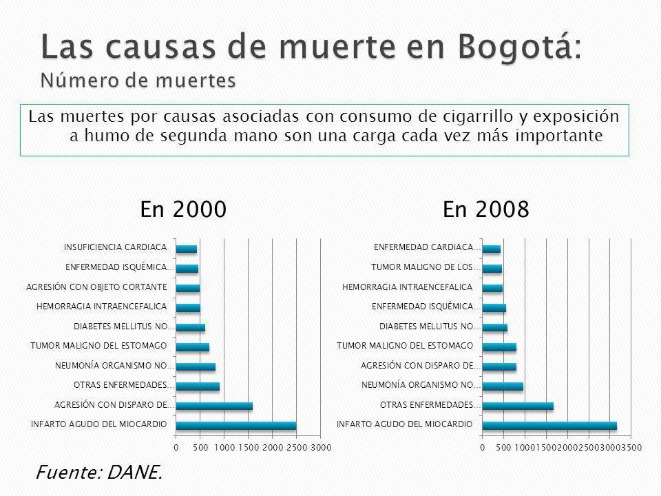En 2000En 2008 Fuente: DANE. Las muertes por causas asociadas con consumo de cigarrillo y exposición a humo de segunda mano son una carga cada vez más