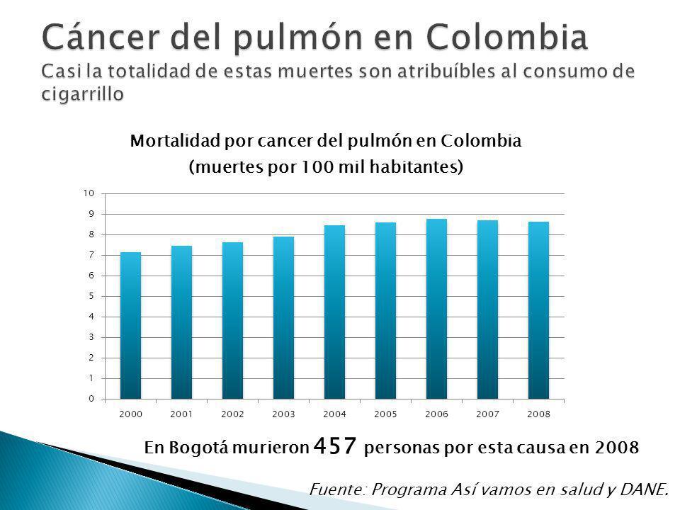 En Bogotá murieron 457 personas por esta causa en 2008 Fuente: Programa Así vamos en salud y DANE.