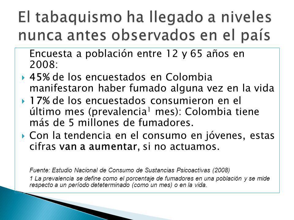 Encuesta a población entre 12 y 65 años en 2008: 45% de los encuestados en Colombia manifestaron haber fumado alguna vez en la vida 17% de los encuest