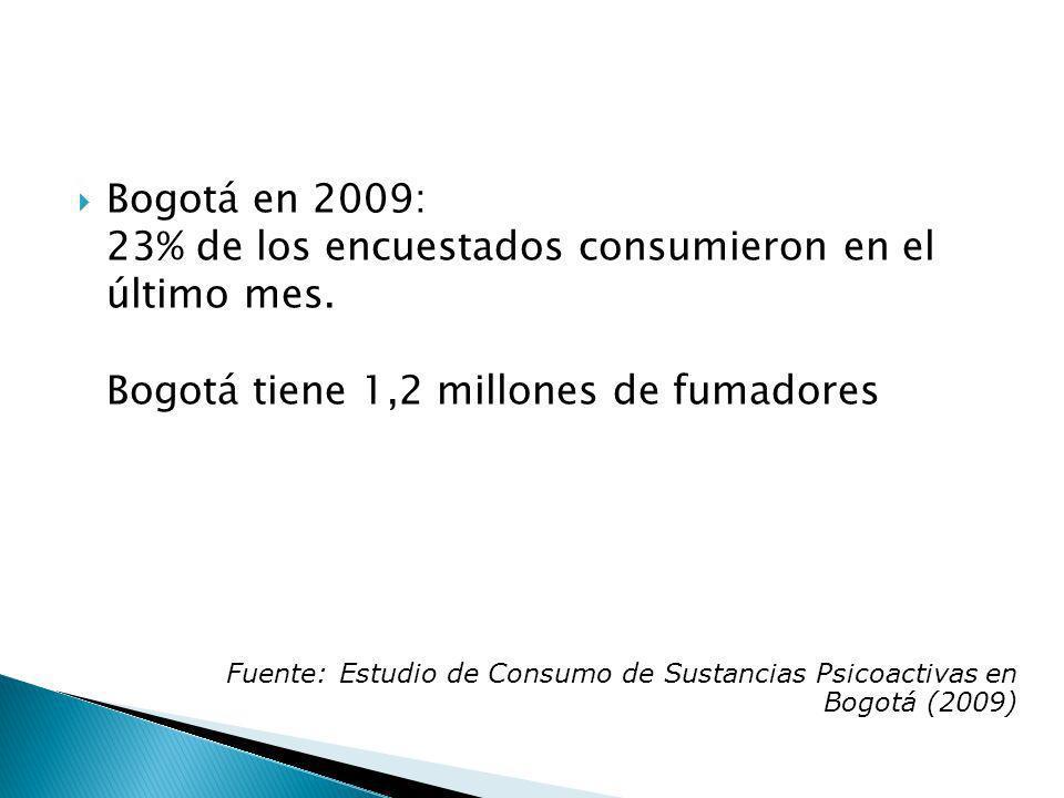 Bogotá en 2009: 23% de los encuestados consumieron en el último mes. Bogotá tiene 1,2 millones de fumadores Fuente: Estudio de Consumo de Sustancias P