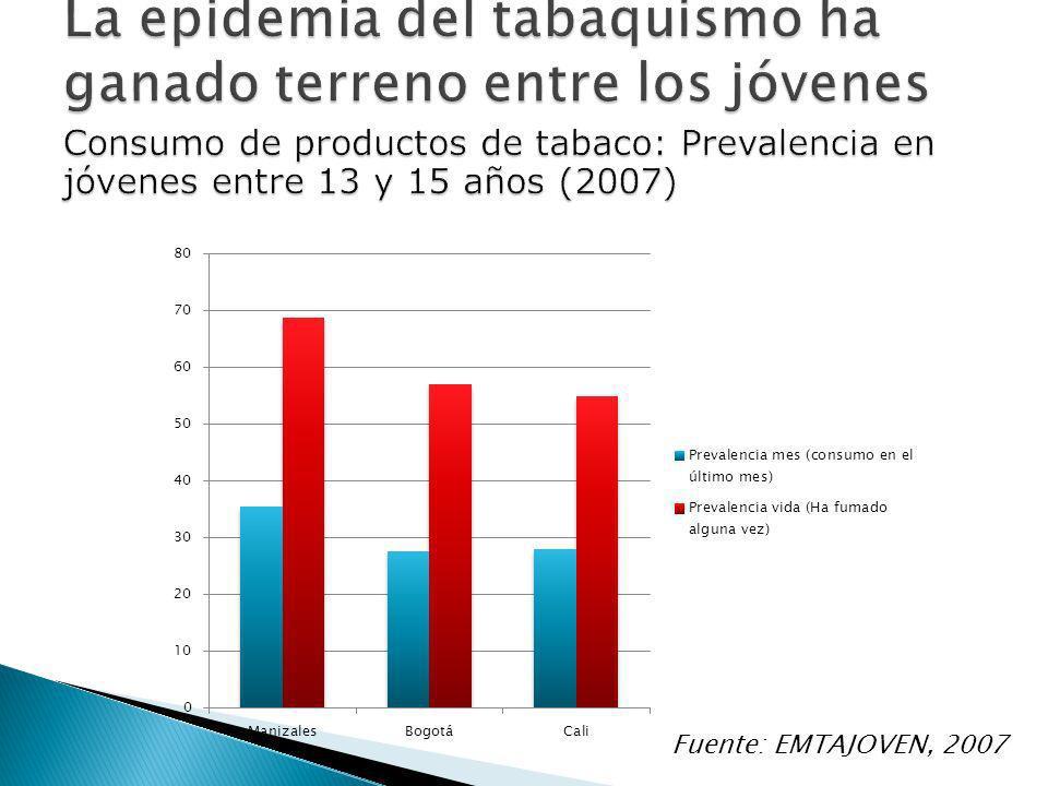Sólo el 61% de los encuestados creen que fumar cigarrillo una o dos veces al día es riesgoso para las personas.