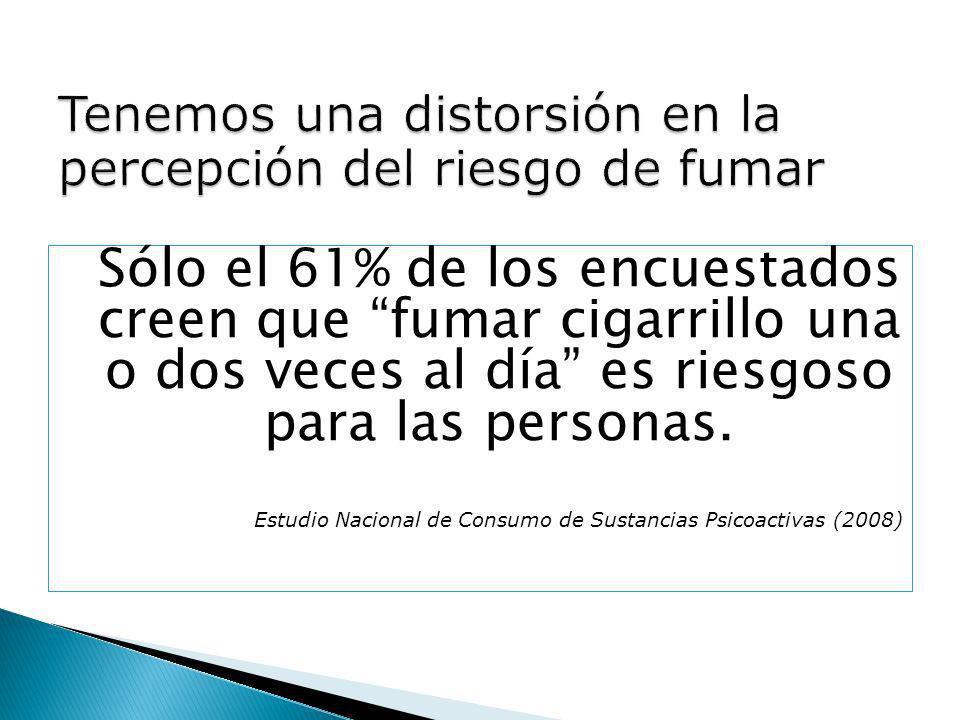 Sólo el 61% de los encuestados creen que fumar cigarrillo una o dos veces al día es riesgoso para las personas. Estudio Nacional de Consumo de Sustanc