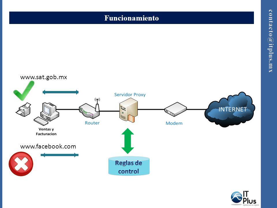 Funcionamiento www.sat.gob.mx www.facebook.com