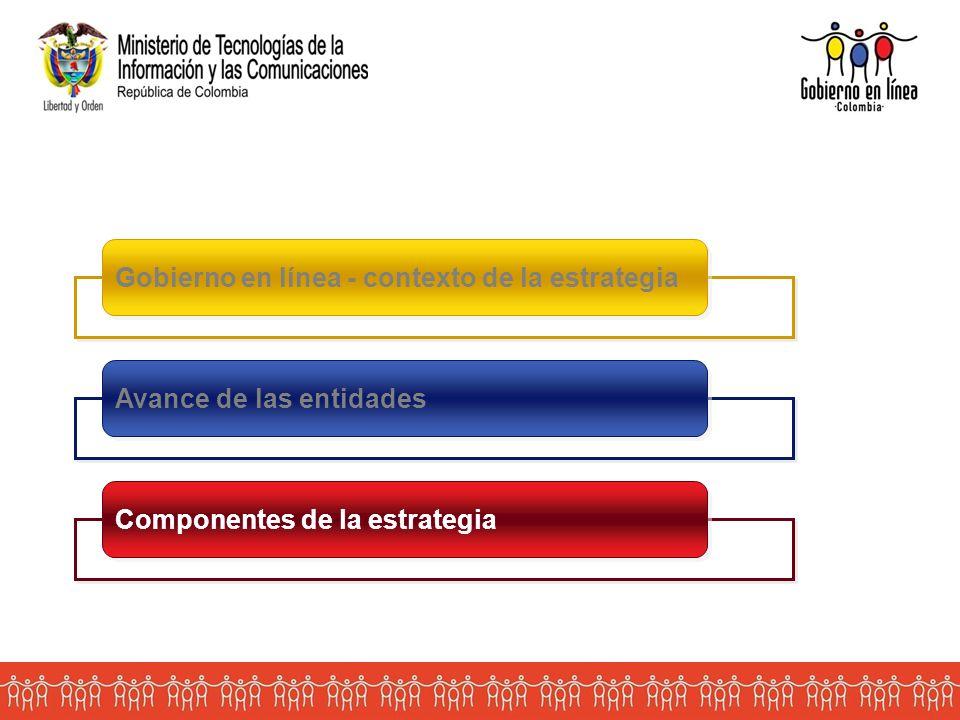 Gobierno en línea - contexto de la estrategia Avance de las entidades Componentes de la estrategia