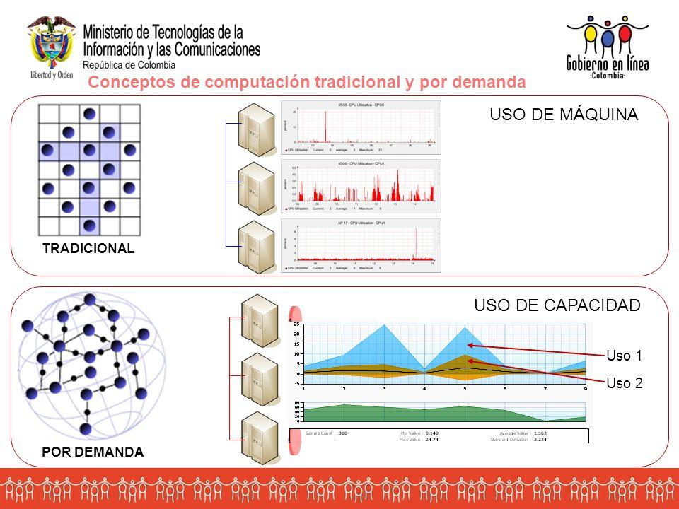 TRADICIONAL POR DEMANDA Conceptos de computación tradicional y por demanda Máquina 1 Máquina 2 Máquina 3 USO DE MÁQUINA Capacidad 1 Capacidad 2 Capacidad 3 Capacidad consolidada USO DE CAPACIDAD Uso 1 Uso 2