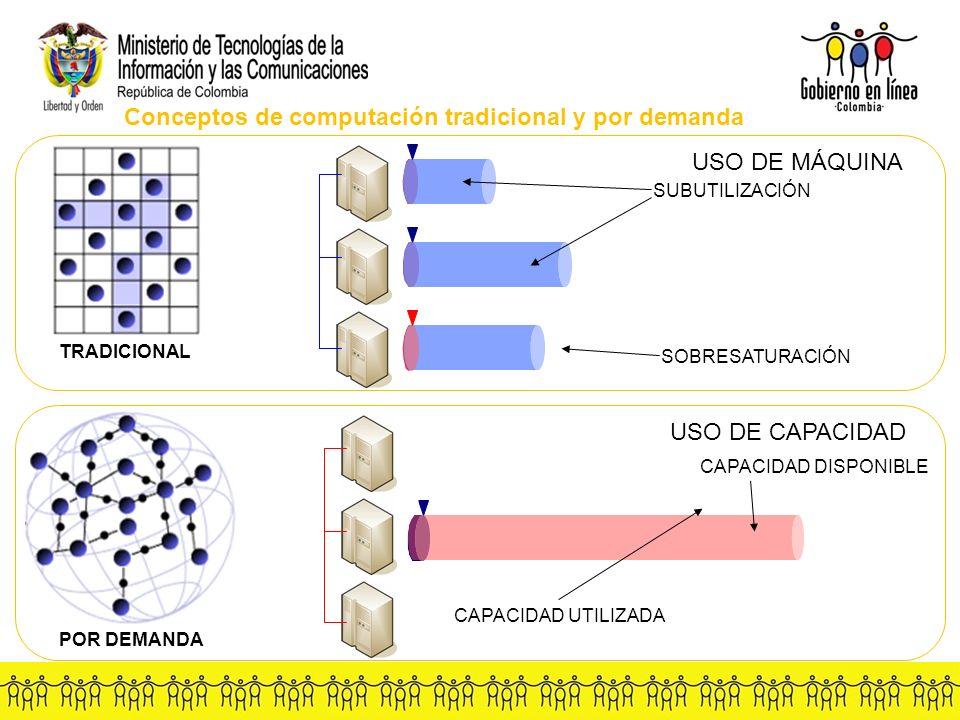 TRADICIONAL POR DEMANDA Conceptos de computación tradicional y por demanda USO DE MÁQUINA USO DE CAPACIDAD SUBUTILIZACIÓN SOBRESATURACIÓN CAPACIDAD DISPONIBLE CAPACIDAD UTILIZADA