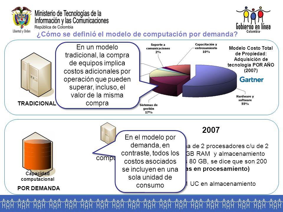TRADICIONAL POR DEMANDA ¿Cómo se definió el modelo de computación por demanda.