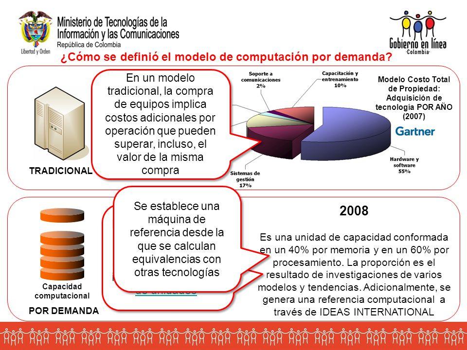 TRADICIONAL POR DEMANDA Capacidad computacional Unidad computacional 2008 Es una unidad de capacidad conformada en un 40% por memoria y en un 60% por procesamiento.
