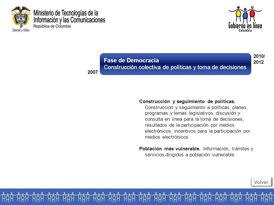 Fase de Democracia Construcción colectiva de políticas y toma de decisiones Fase de Democracia Construcción colectiva de políticas y toma de decisiones 2007 2010/ 2012 Construcción y seguimiento de políticas.