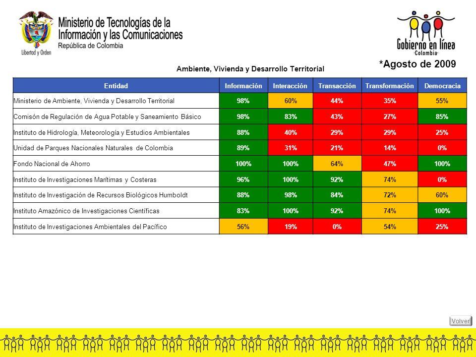 Ambiente, Vivienda y Desarrollo Territorial *Agosto de 2009 EntidadInformaciónInteracciónTransacciónTransformaciónDemocracia Ministerio de Ambiente, Vivienda y Desarrollo Territorial98%60%44%35%55% Comisón de Regulación de Agua Potable y Saneamiento Básico98%83%43%27%85% Instituto de Hidrología, Meteorología y Estudios Ambientales88%40%29% 25% Unidad de Parques Nacionales Naturales de Colombia89%31%21%14%0% Fondo Nacional de Ahorro100% 64%47%100% Instituto de Investigaciones Marítimas y Costeras96%100%92%74%0% Instituto de Investigación de Recursos Biológicos Humboldt88%98%84%72%60% Instituto Amazónico de Investigaciones Científicas83%100%92%74%100% Instituto de Investigaciones Ambientales del Pacífico56%19%0%54%25% Volver