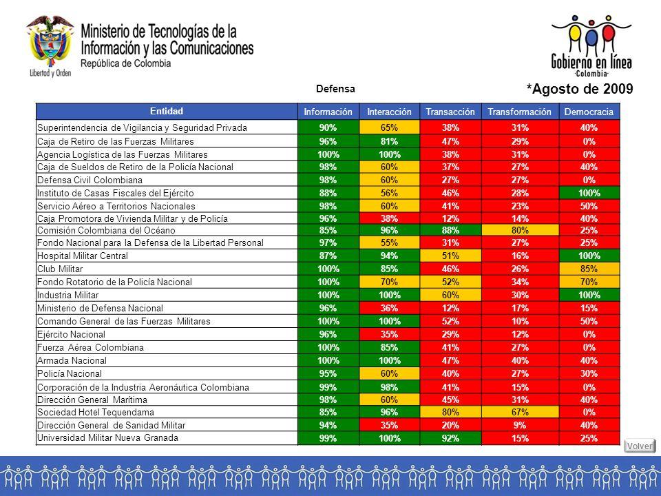 Defensa *Agosto de 2009 EntidadInformaciónInteracciónTransacciónTransformaciónDemocracia Superintendencia de Vigilancia y Seguridad Privada90%65%38%31%40% Caja de Retiro de las Fuerzas Militares96%81%47%29%0% Agencia Logística de las Fuerzas Militares100% 38%31%0% Caja de Sueldos de Retiro de la Policía Nacional98%60%37%27%40% Defensa Civil Colombiana98%60%27% 0% Instituto de Casas Fiscales del Ejército88%56%46%28%100% Servicio Aéreo a Territorios Nacionales98%60%41%23%50% Caja Promotora de Vivienda Militar y de Policía96%38%12%14%40% Comisión Colombiana del Océano85%96%88%80%25% Fondo Nacional para la Defensa de la Libertad Personal97%55%31%27%25% Hospital Militar Central87%94%51%16%100% Club Militar100%85%46%26%85% Fondo Rotatorio de la Policía Nacional100%70%52%34%70% Industria Militar100% 60%30%100% Ministerio de Defensa Nacional96%36%12%17%15% Comando General de las Fuerzas Militares100% 52%10%50% Ejército Nacional96%35%29%12%0% Fuerza Aérea Colombiana100%85%41%27%0% Armada Nacional100% 47%40% Policía Nacional95%60%40%27%30% Corporación de la Industria Aeronáutica Colombiana99%98%41%15%0% Dirección General Marítima98%60%45%31%40% Sociedad Hotel Tequendama85%96%80%67%0% Dirección General de Sanidad Militar94%35%20%9%40% Universidad Militar Nueva Granada99%100%92%15%25% Volver