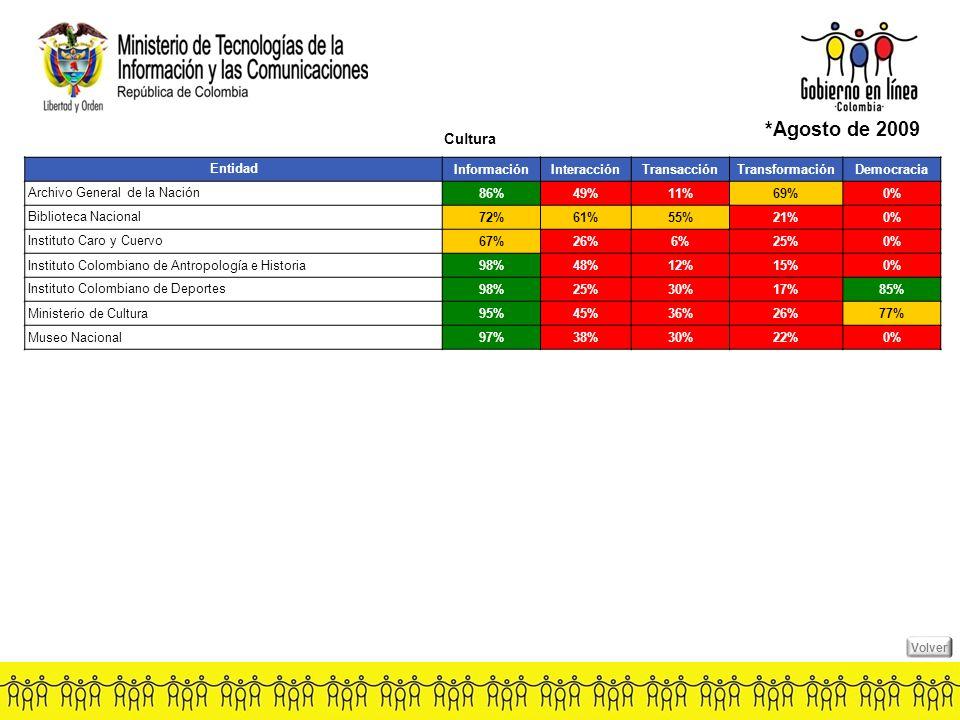 EntidadInformaciónInteracciónTransacciónTransformaciónDemocracia Archivo General de la Nación 86%49%11%69%0% Biblioteca Nacional 72%61%55%21%0% Instituto Caro y Cuervo 67%26%6%25%0% Instituto Colombiano de Antropología e Historia98%48%12%15%0% Instituto Colombiano de Deportes 98%25%30%17%85% Ministerio de Cultura95%45%36%26%77% Museo Nacional97%38%30%22%0% Cultura *Agosto de 2009 Volver