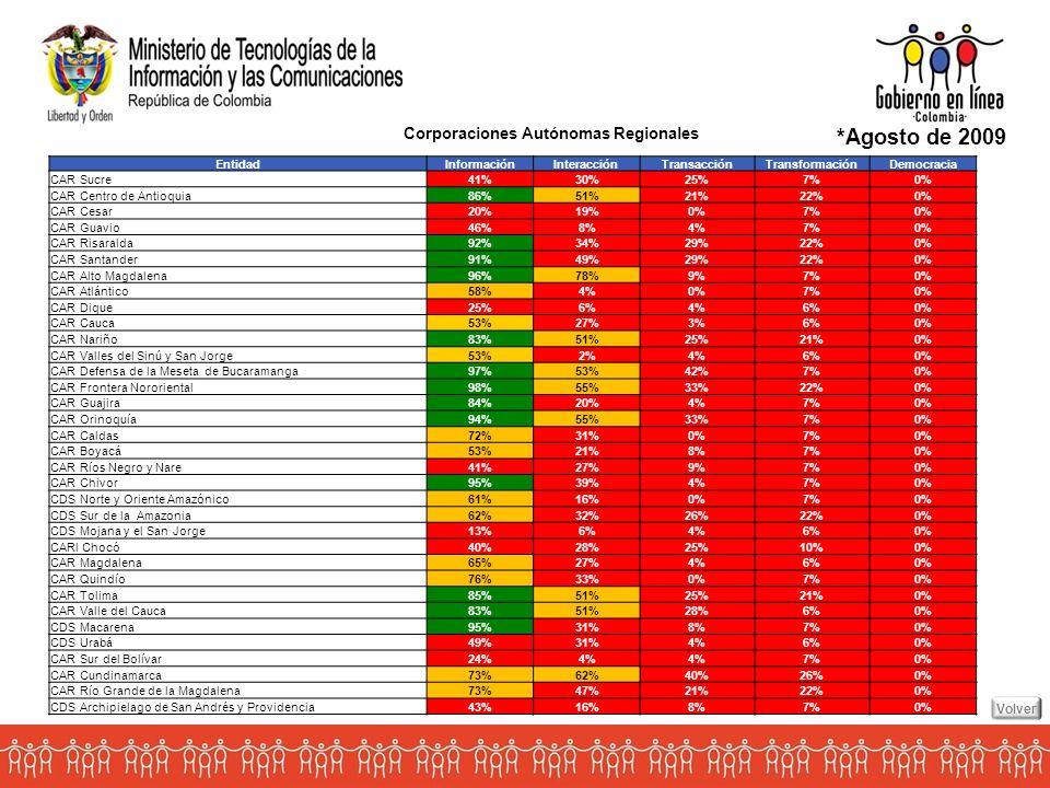 Entidad InformaciónInteracciónTransacciónTransformaciónDemocracia CAR Sucre41%30%25%7%0% CAR Centro de Antioquia86%51%21%22%0% CAR Cesar20%19%0%7%0% CAR Guavio46%8%4%7%0% CAR Risaralda92%34%29%22%0% CAR Santander91%49%29%22%0% CAR Alto Magdalena96%78%9%7%0% CAR Atlántico58%4%0%7%0% CAR Dique25%6%4%6%0% CAR Cauca53%27%3%6%0% CAR Nariño83%51%25%21%0% CAR Valles del Sinú y San Jorge53%2%4%6%0% CAR Defensa de la Meseta de Bucaramanga97%53%42%7%0% CAR Frontera Nororiental98%55%33%22%0% CAR Guajira84%20%4%7%0% CAR Orinoquía94%55%33%7%0% CAR Caldas72%31%0%7%0% CAR Boyacá53%21%8%7%0% CAR Ríos Negro y Nare41%27%9%7%0% CAR Chivor95%39%4%7%0% CDS Norte y Oriente Amazónico61%16%0%7%0% CDS Sur de la Amazonia62%32%26%22%0% CDS Mojana y el San Jorge13%6%4%6%0% CARl Chocó40%28%25%10%0% CAR Magdalena65%27%4%6%0% CAR Quindío76%33%0%7%0% CAR Tolima85%51%25%21%0% CAR Valle del Cauca83%51%28%6%0% CDS Macarena95%31%8%7%0% CDS Urabá49%31%4%6%0% CAR Sur del Bolívar24%4% 7%0% CAR Cundinamarca73%62%40%26%0% CAR Río Grande de la Magdalena73%47%21%22%0% CDS Archipielago de San Andrés y Providencia43%16%8%7%0% Corporaciones Autónomas Regionales *Agosto de 2009 Volver