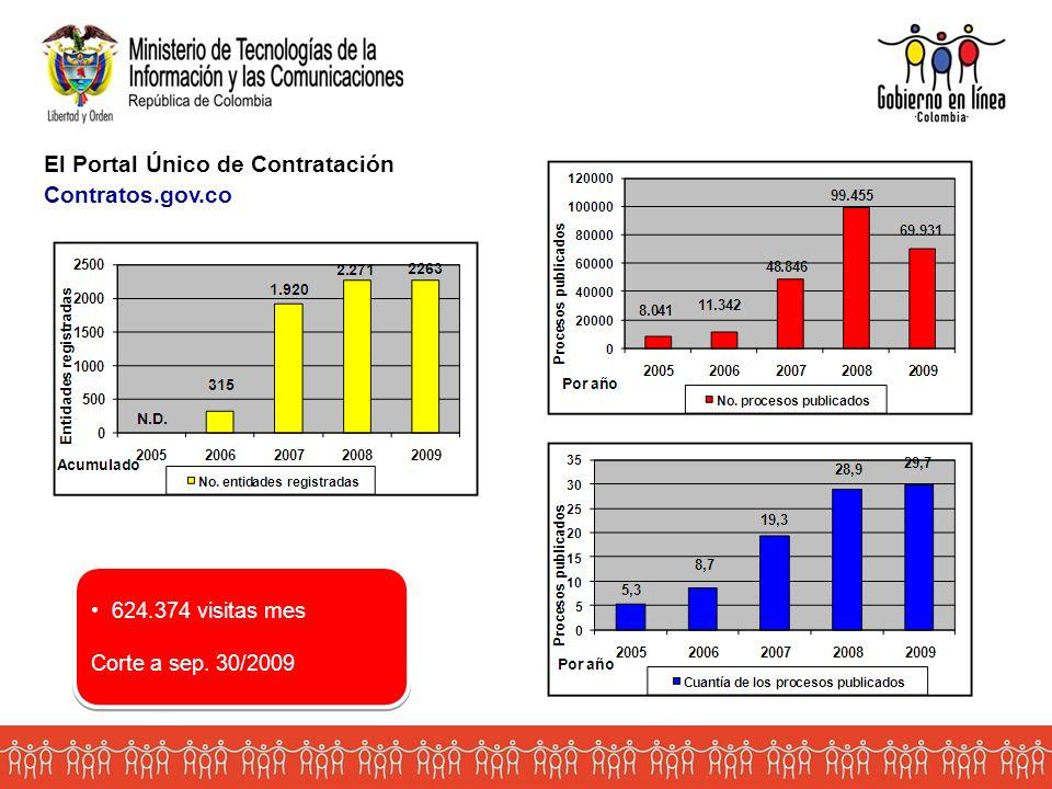 Entidades registradas Procesos publicados El Portal Único de Contratación Contratos.gov.co Volver 624.374 visitas mes Corte a sep.