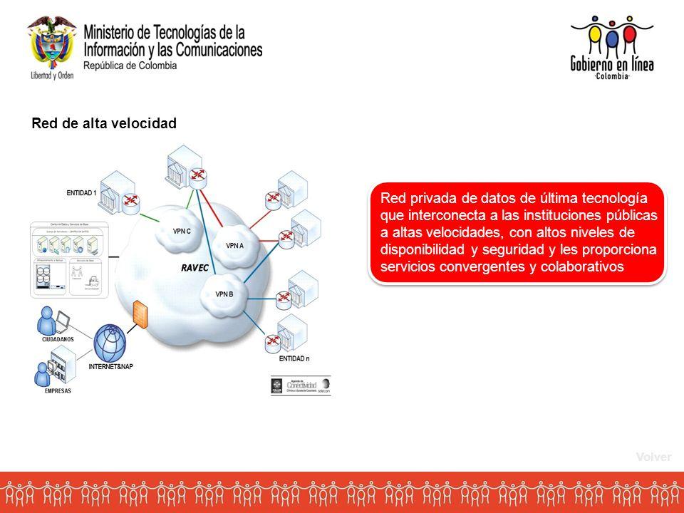 Red de alta velocidad Red privada de datos de última tecnología que interconecta a las instituciones públicas a altas velocidades, con altos niveles de disponibilidad y seguridad y les proporciona servicios convergentes y colaborativos Volver