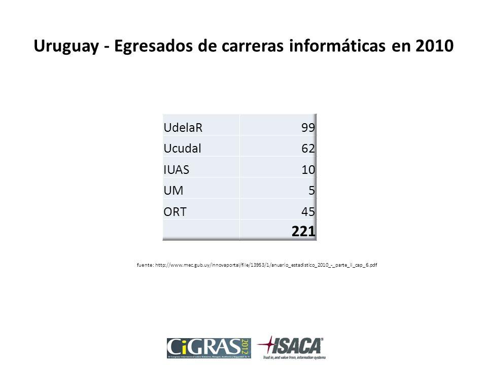Uruguay - Egresados de carreras informáticas en 2010 fuente: http://www.mec.gub.uy/innovaportal/file/13953/1/anuario_estadistico_2010_-_parte_ii_cap_6.pdf